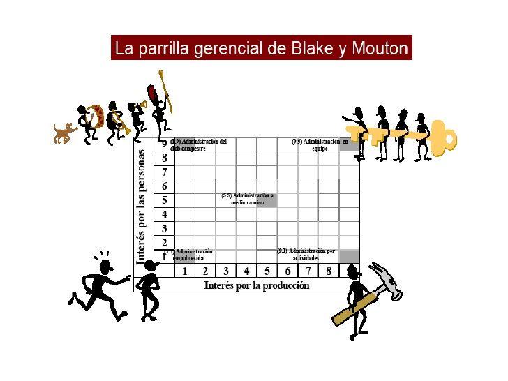 Robert Blake el aporto un modelo  de liderazgo llamado grid gerencial