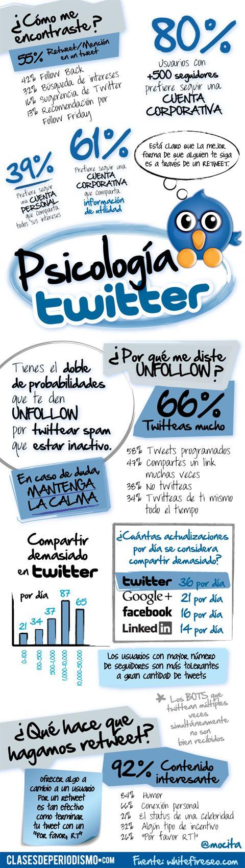 Psicología de #Twitter | #Infografia | Vía @cdperiodismo