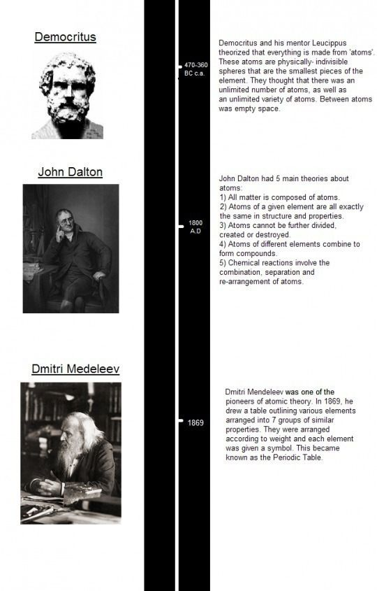 p>This timeline gives information on the history of discoveries ...