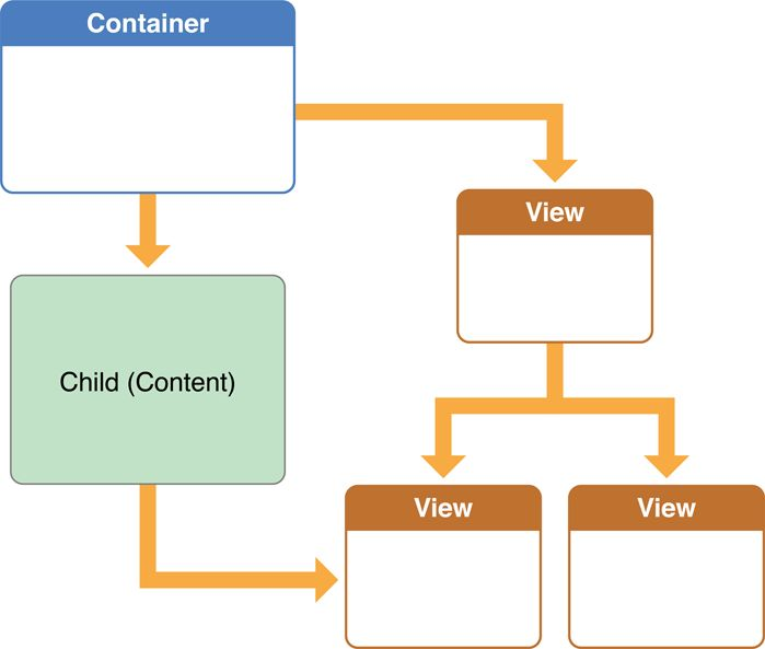 View Controller Programming Guide for iOS: Creating Custom Container View Controllers Figure 14-1  A container view controller's view hierarchy contains another controller's views