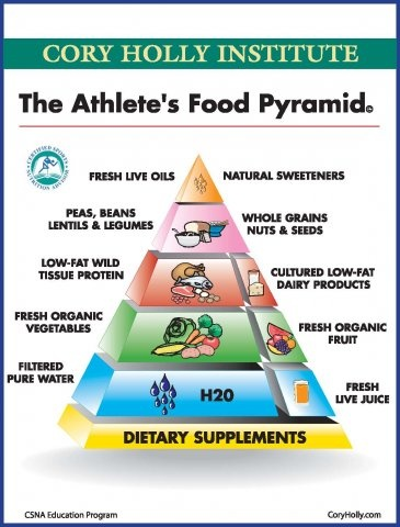 The Athlete's Food Pyramid   Cory Holly Institute