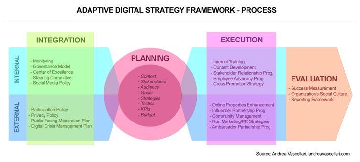 Adaptive Digital Strategy Framework — Process / Andrea Vascellari ...