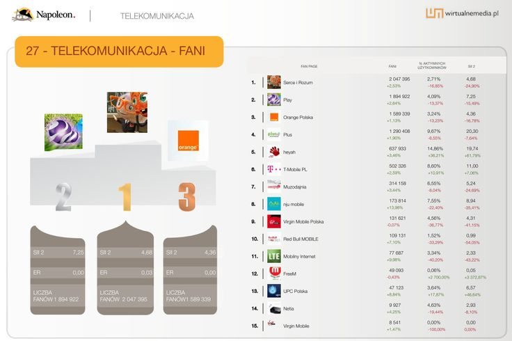 """15 największych fan page'y w kategorii """"Telekomunikacja"""" w sierpniu 2013. Dane pochodzą z raportu Social Brand Footprint opracowanego przez Napoleoncat.com platformę do zarządzania i analizy mediów społecznościowych. Raport ilustruje aktywność marek na Facebooku, YouTube i Twitterze."""