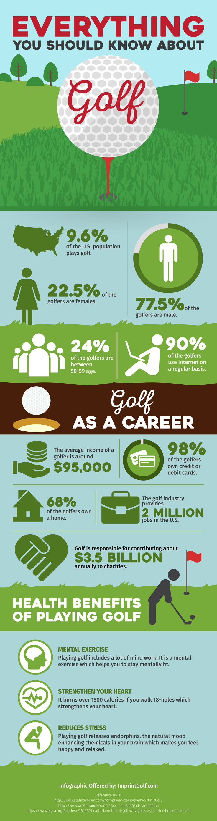 Here are some amazing facts you should know about golf. Get to know more about golf and buy golf kits on http://www.imprintgolf.com/.