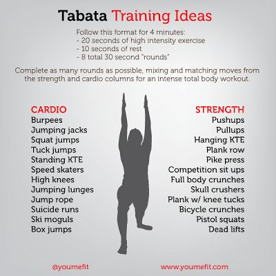Tabata Training Ideas (several protocols)