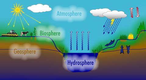 Week 13 Graph of the four spheres of the N Cycle. Choices  				include Atmosphere, Biosphere, Geosphere, and Hydrosphere
