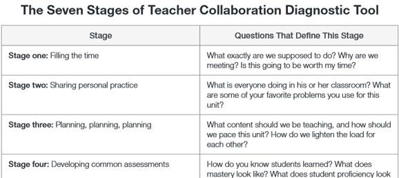 Teaching Collaborative Writing ~ Mejores imágenes de cooperative and collaborative