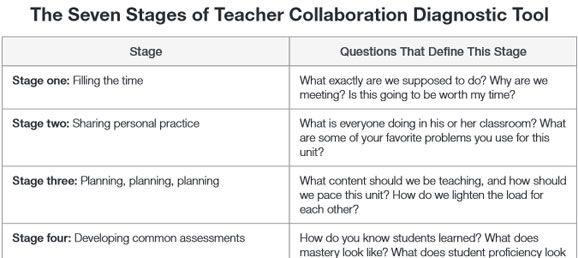 Collaborative Teaching Websites ~ Mejores imágenes de cooperative and collaborative
