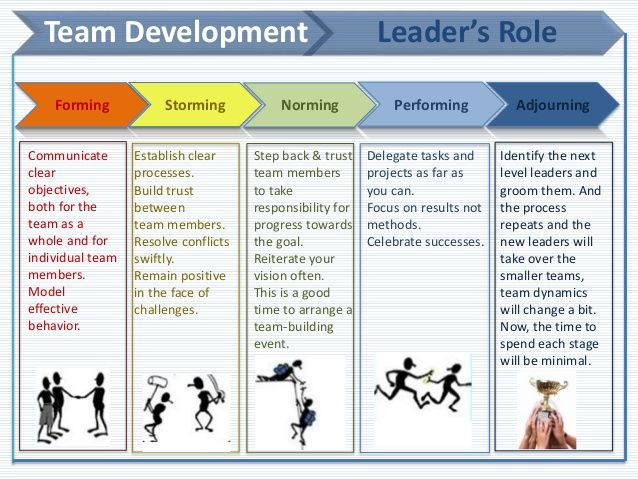 stages team development Most project managers are familiar with the five stages of team development, but few know how to ensure that their teams move through these stages effectively this article summarizes the five stages of team development and identifies the outcomes and challenges a team is expected to face in each stage.
