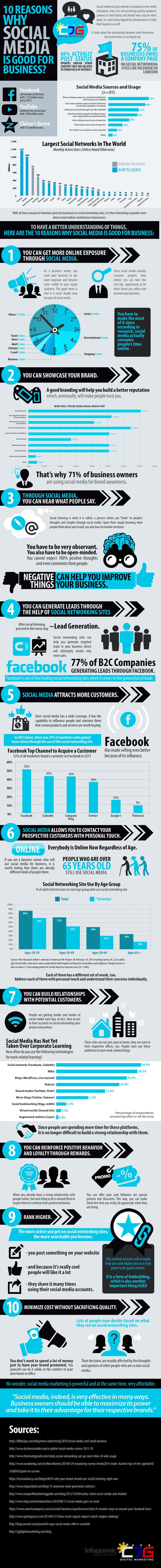 10 Reasons Why Social Media is Good for Business [INFOGRAPHIC]
