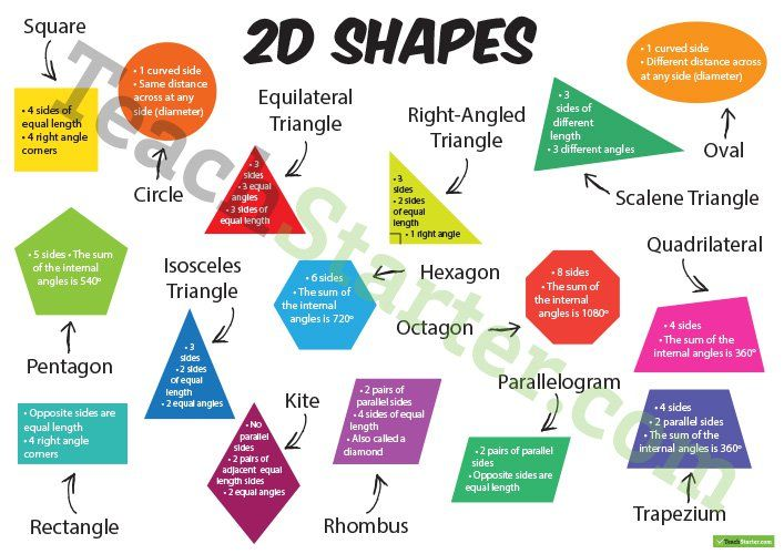 2D Shapes with Information – Poster Teaching Resource
