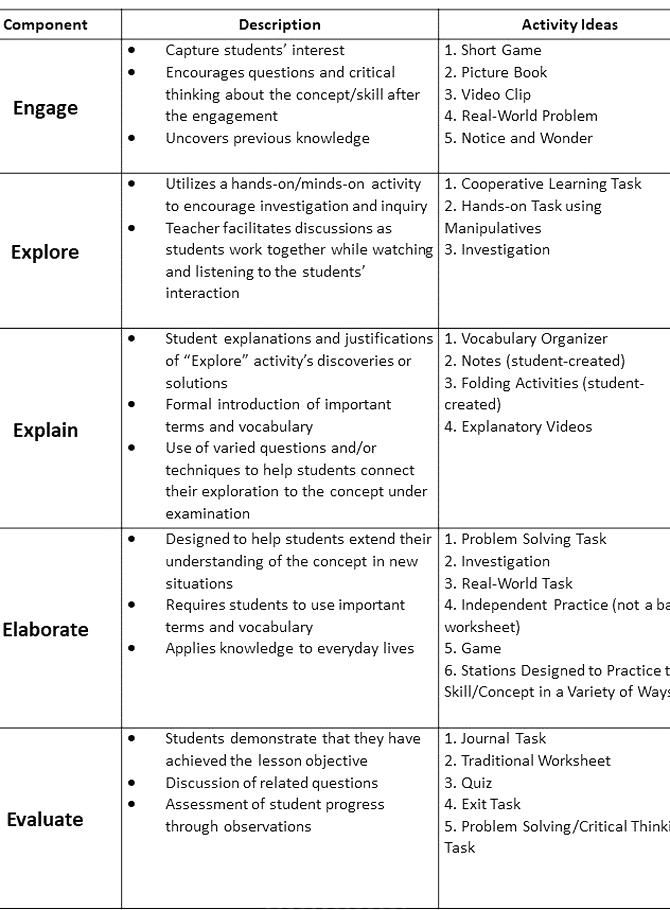 5e Lesson Plan Template Unique Classroom Freebies Too Free 5 E Model Lesson Planning Tool In 2020 Lesson Plan Templates Classroom Freebies Getting Things Done