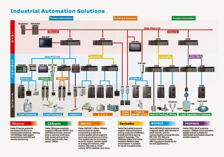 Industrial automation control overview (with communication protocols