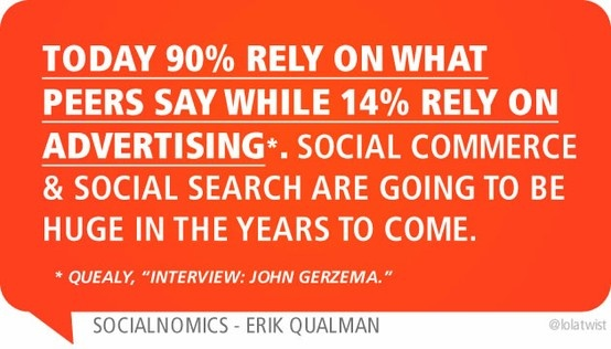 Today 90% rely on what peers say while 14% rely on advertising*. Social commerce & social search are going to be huge in the years to come.