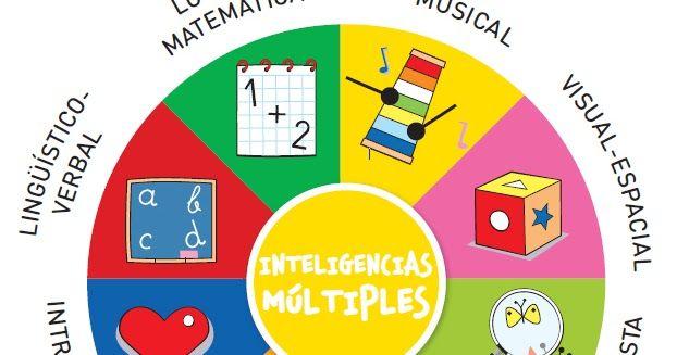 Test de inteligencia multiple para imprimir, Test de personalidad test de inteligencia gratis, Test de inteligencia multiple para niños, Test de inteligencia multiple pdf, Test de inteligencia multiple online, Test de inteligencia multiple de howard gardner, Test de inteligencia emocional.
