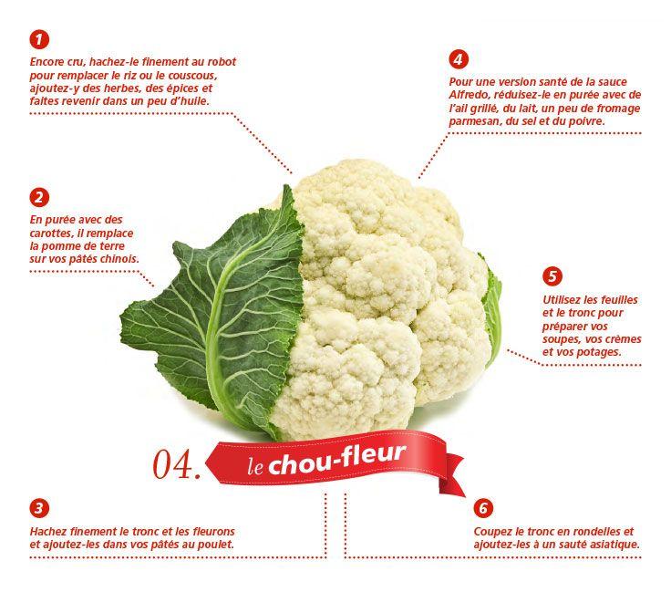 Manger Des Legumes Du Tronc Aux Fleurons Le Chou Fleur
