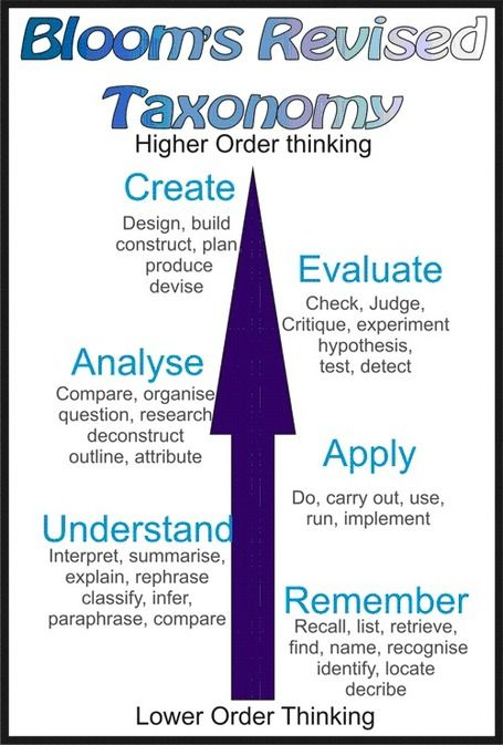 the revised blooms taxonomy tool When using bloom's digital taxonomy (a revised take on bloom's devised by educator andrew churches), it helps to have a list of verbs to know what actions define each stage of the taxonomy this is useful for lesson planning, rubric making, and any other teacher-oriented task requiring planning .