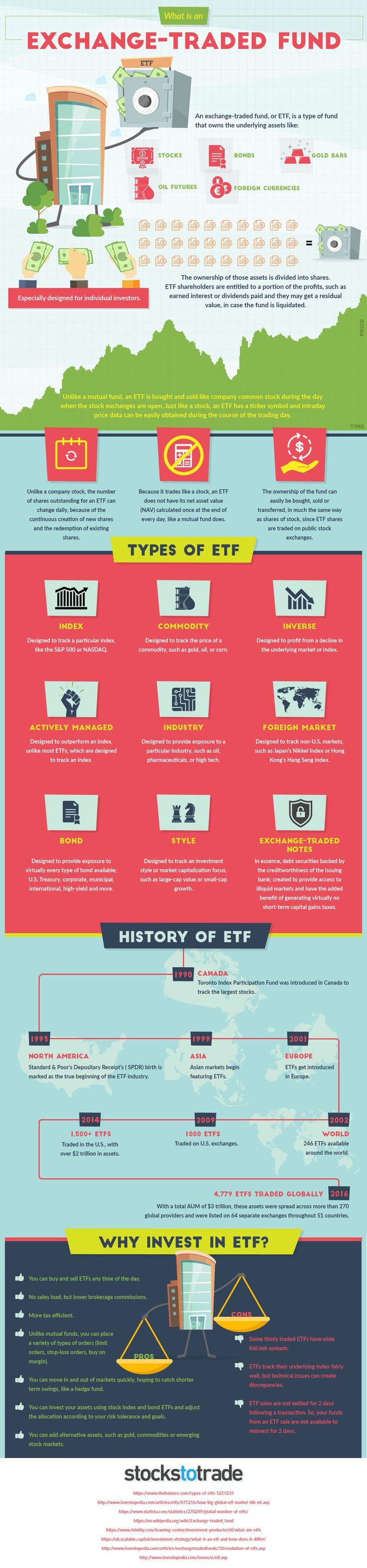 What is an ETF? -  What is an ETF?  In 1989 the idea for the exchange-traded fund (ETF) was born.  Initially marketed to investors as Index Participation Shares this innovative new product was meant to be a proxy for the S&P 500 that also traded on an exchange like a stock. After being launched this early ETF prototype was immediately targeted by lawyers of the Chicago Mercantile Exchange (CME) for illegally behaving like a futures contract. A lawsuit ensued and a federal judge in Chicago…