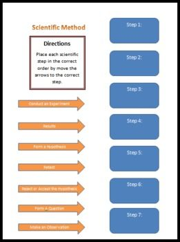 This worksheet is completed by clicking and dragging the scientific method steps into the correct order. Students can complete this assignment independently on a computer or by physically cutting and pasting each step onto a hard copy of the worksheet.
