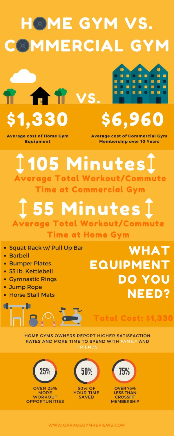 Home Gyms aren't nearly as costly as people think. In fact, they are MUCH cheaper over time than a commercial gym. Check out the Ultimate Home Gym Guide here!
