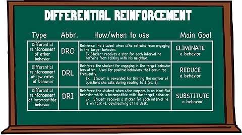Differential Reinforcement - http://iris.peabody.vanderbilt.edu/bi2/bi2_05.html