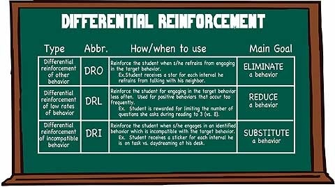 DRA: Differential Reinforcement of Alternative Behavior