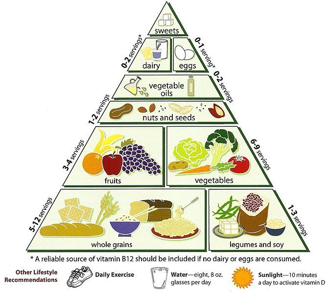 The 28 best natural health images on pinterest clean eating foods loma linda university vegetarian food pyramid vegetarian diet pyramid wikipedia the free encyclopedia malvernweather Image collections