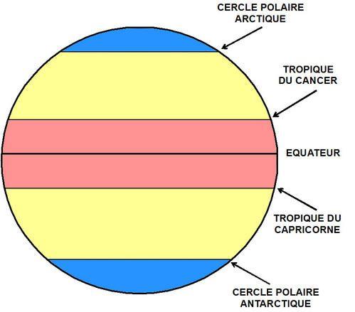 LES ZONES CLIMATIQUES Du nord au sud, les zones climatiques sont séparées par le cercle polaire Arctique, le tropique du Cancer, le tropique du Capricorne et le cercle polaire Antarctique. LES ZONES FROIDES Aux pôles se situent la zone glaciale nord (au...