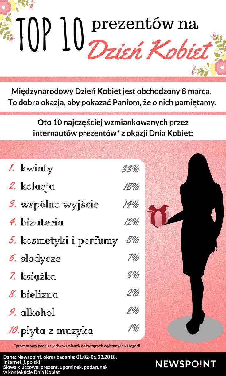 Sprawdziliśmy, jakie prezenty z okazji Dnia Kobiet są najczęściej wzmiankowane w internecie :)