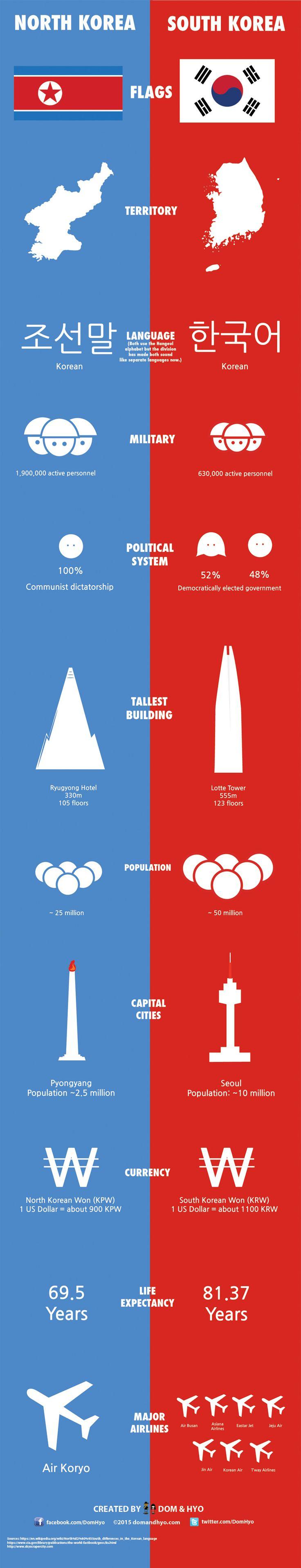 north korea, south korea, differences
