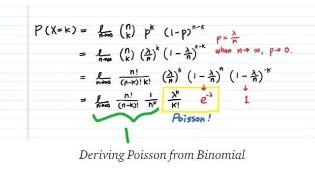 Deriving Poisson From Binomial In 2020 Poisson Distribution Intuition Math