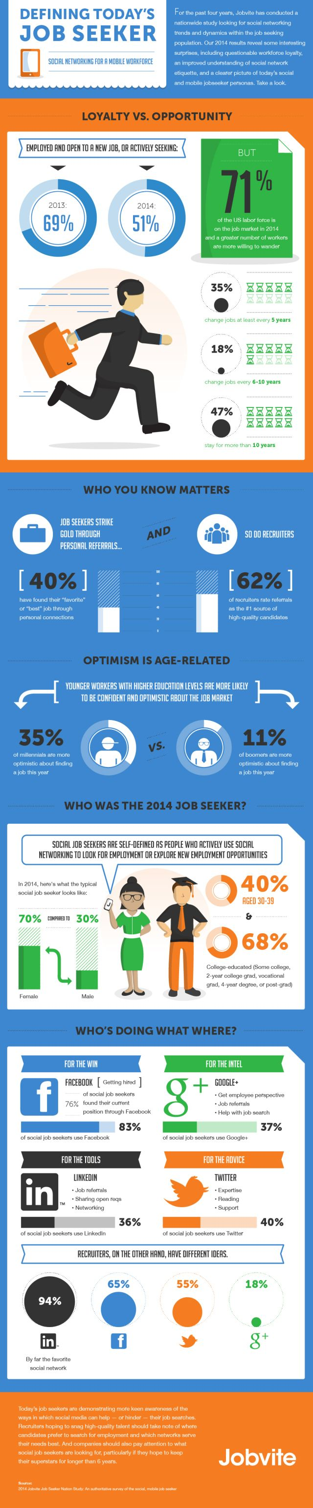 best images about job search infographics social defining today s job seeker