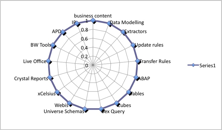 These are the primary parts of SAP BW