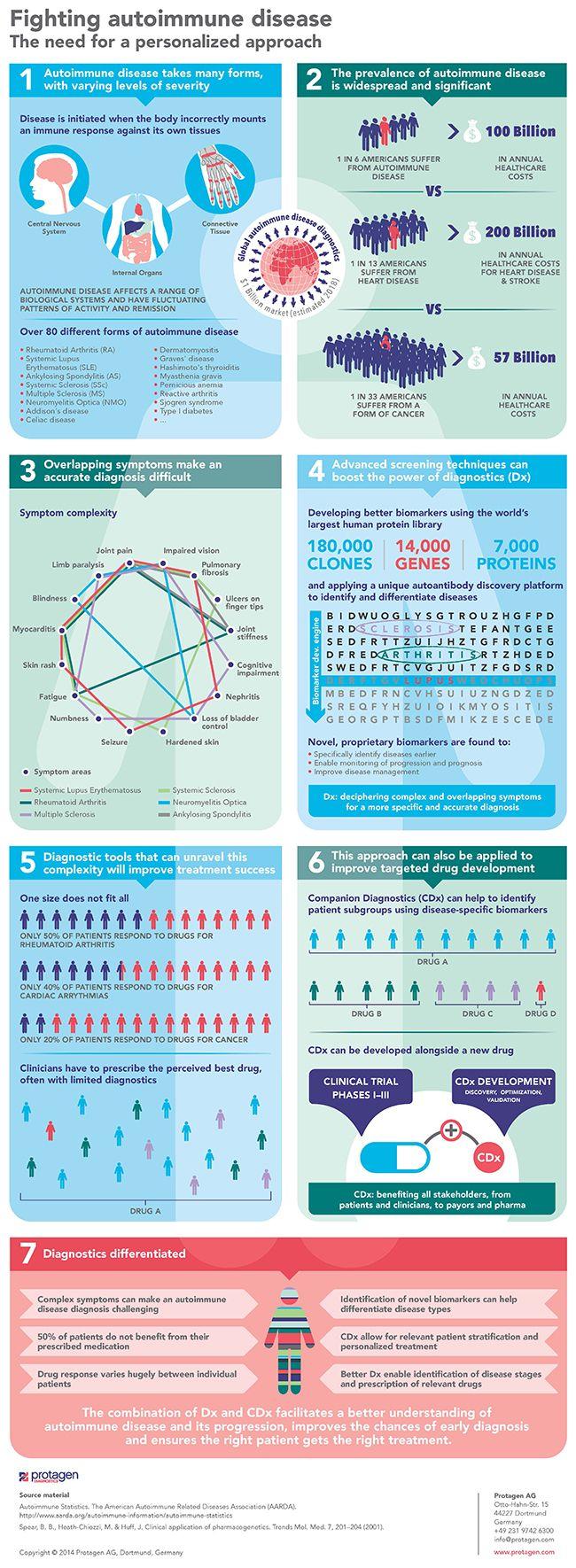 Infographic: Fighting Autoimmune Diseases