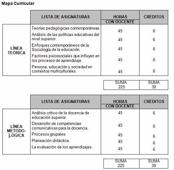 Mapa Curricular – Maestría en Docencia para la Educación Superior | Universidad Pedagógica Veracruzana