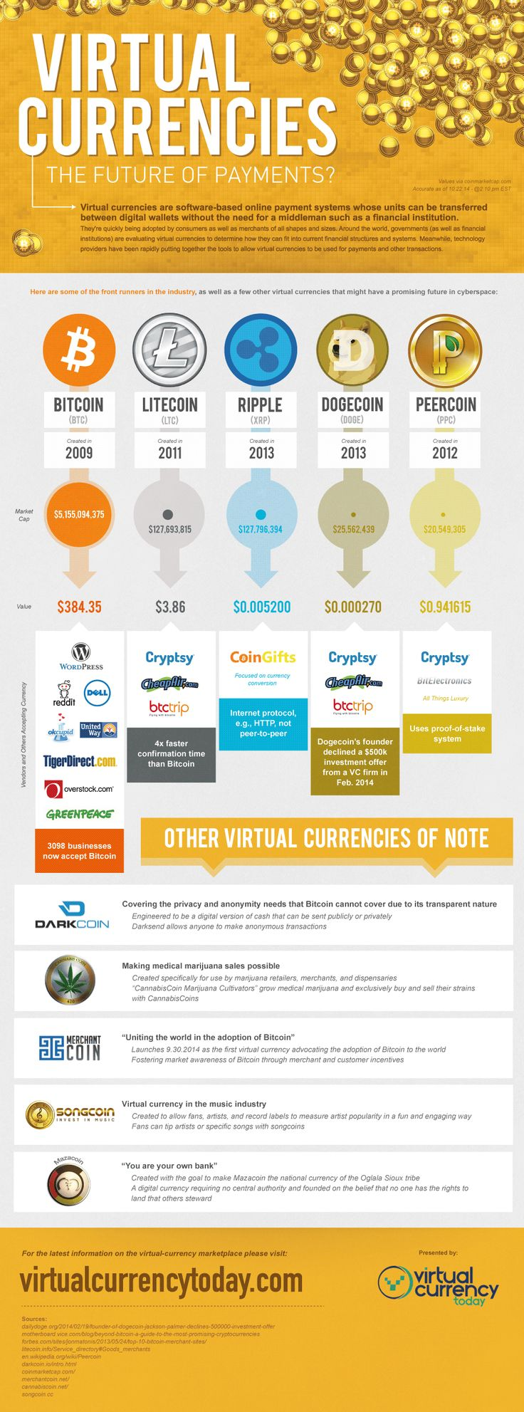 All The Basics Of Virtual Currencies   image