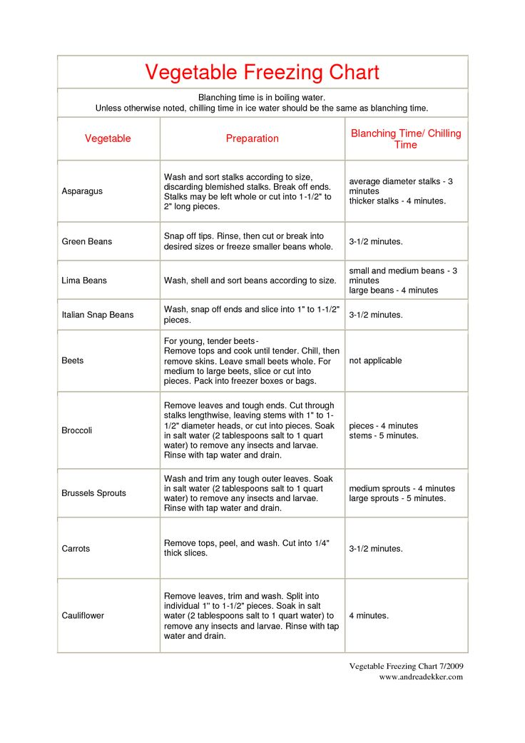 Freezing vegetables chart. I can get a great pin of it. But here is one chart.
