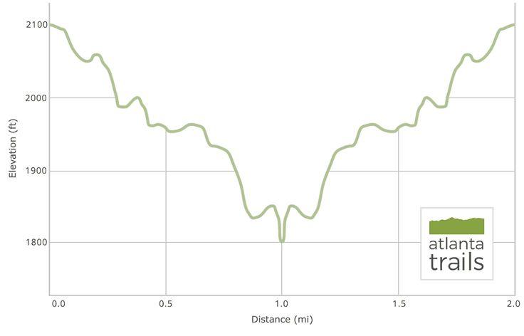 Dukes Creek Falls Trail Elevation Profile