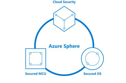 Microsoft Azure Sphere Linux-powered Tools to Secure IoT Devices
