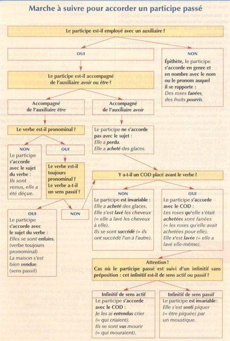 Accord du Participe Passé | FLE! Toujours FLE! | Scoop.it