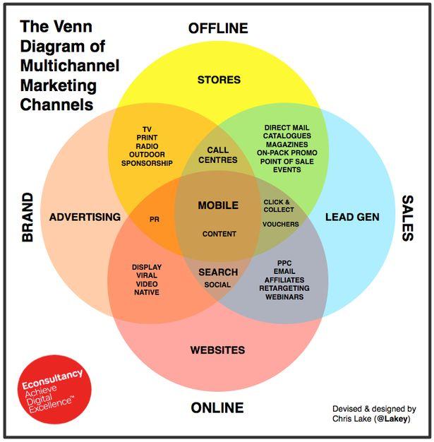 Best 25+ Venn diagram online ideas on Pinterest
