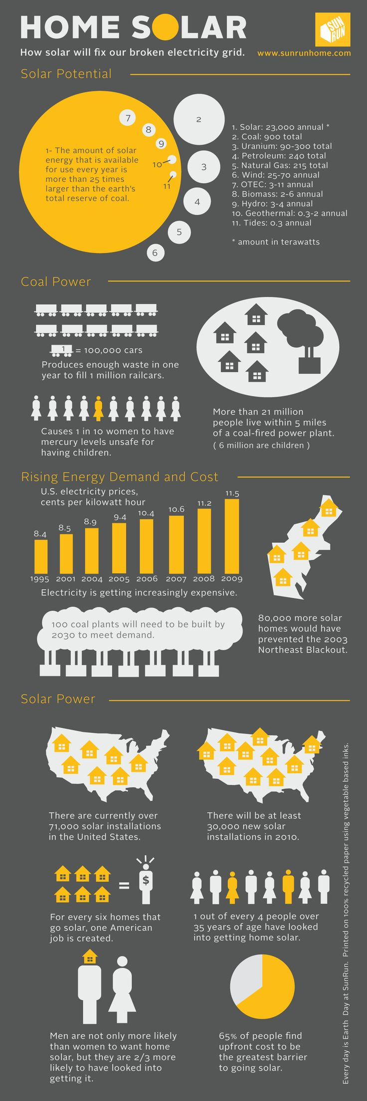 As traditional power sources increase in cost, the cost of solar is coming down. I'm going all in with my bet that solar will continue to expand.