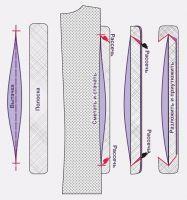 Обработка вытачек верхней одежды