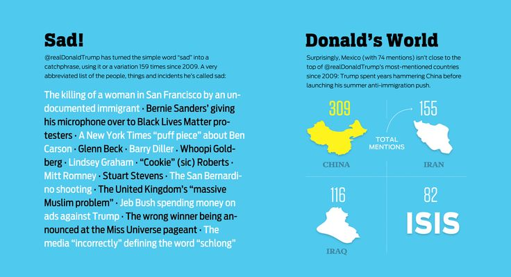I. You. Great. Trump.* A graphic analysis of Trump's Twitter history.   Read more: http://www.politico.com/magazine/gallery/2016/04/donald-trump-twitter-account-history-social-media-campaign-000631#ixzz478g4UGJT  Follow us: @politico on Twitter | Politico on Facebook