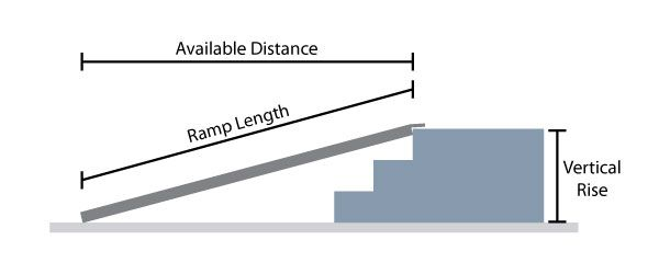 "ramp distance, length, and vertical rise.  Recommended 1' ramp distance for every 2"" of vertical rise"