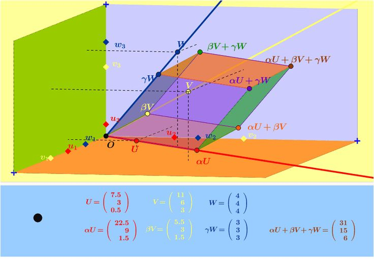 how to see if vectors are linearly independent
