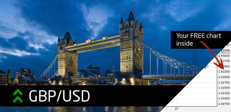 Trending Up | Pound rises after U.K. economy gains momentum in fourth quarter. #Forex #Trading #News #Pound #UK #tradingnav