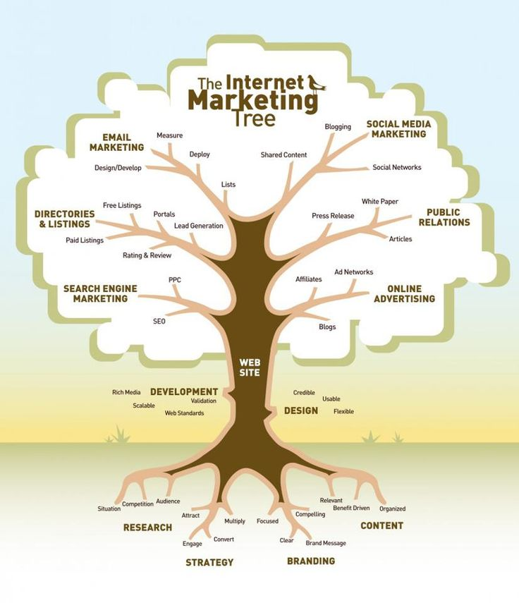 Infographic: the internet marketing tree: don't forget the roots