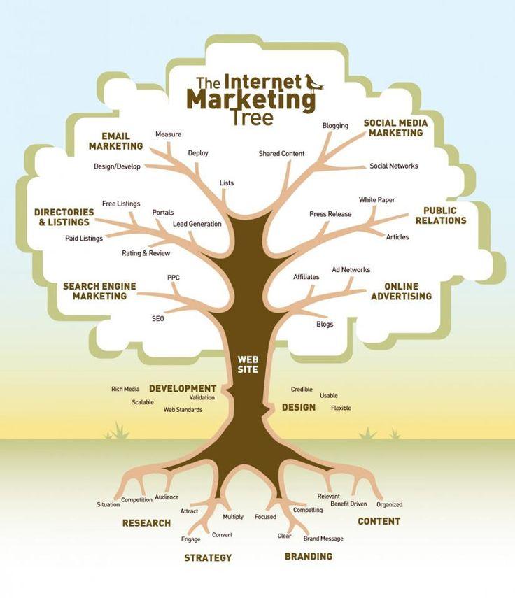 The Internet Marketing Tree: Marketing Tree, Online Marketing, Internet Marketing, Digital Marketing, Social Media, Trees, Socialmedia, Infographic