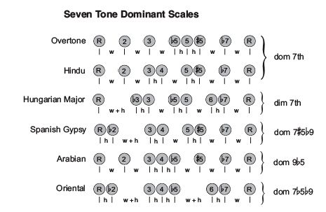 seven tone dominant scales DISSONANCE, EFFECTS These seven-tone dominant scales above are similar to the Mixolydian mode which has a major third and flatted seventh interval. The Mixolydian mode is the common scale to play over dominant chords. These modes all share a dissonances that allows them to be played with great effect over dominant 7th chords. These scales can also be played over many altered dominants.